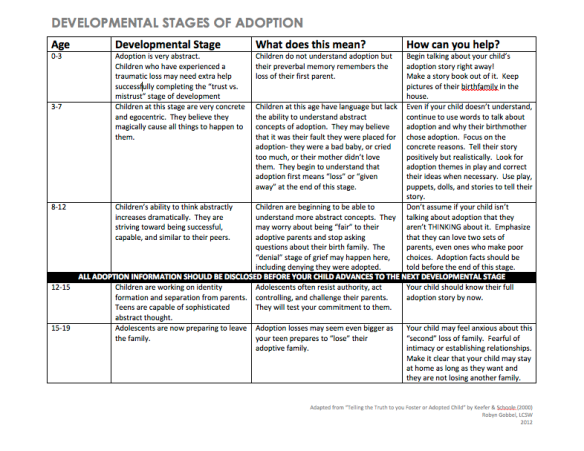 Developmental-Stages-of-Adoption