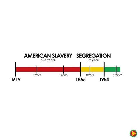 American-History-Timeline